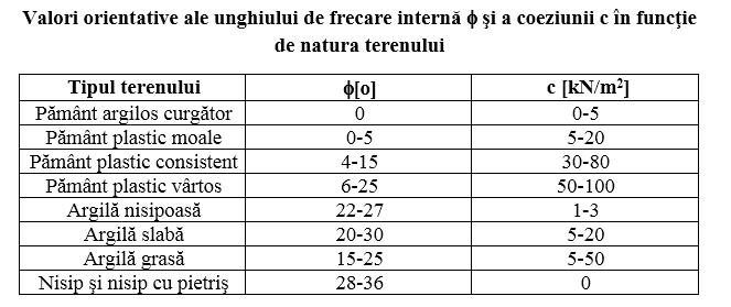 valori orientative al unghiului de frecare interna si ale coeziunii terenului in functie de natura terenului proiectare-constructii.ro