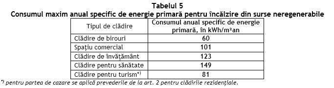 consum-maxim-anual-propus-cladiri-nerezidentiale